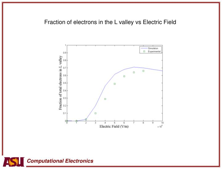 Fraction of electrons in the L valley vs Electric Field