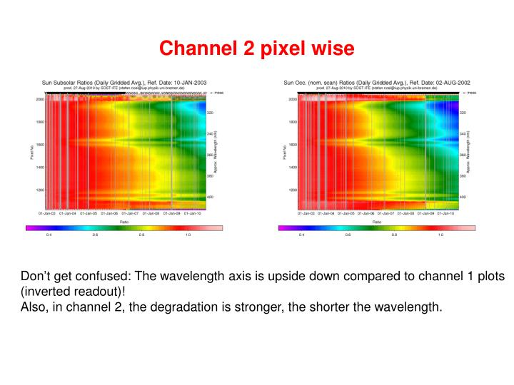 Channel 2 pixel wise