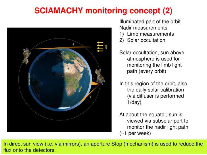 SCIAMACHY monitoring concept (2)