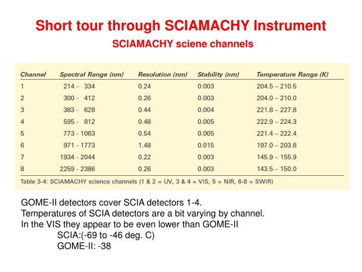 Short tour through SCIAMACHY Instrument