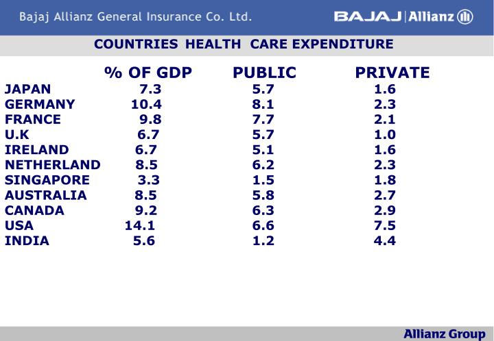 Countries health care expenditure