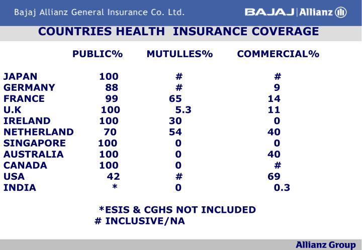 Countries health insurance coverage