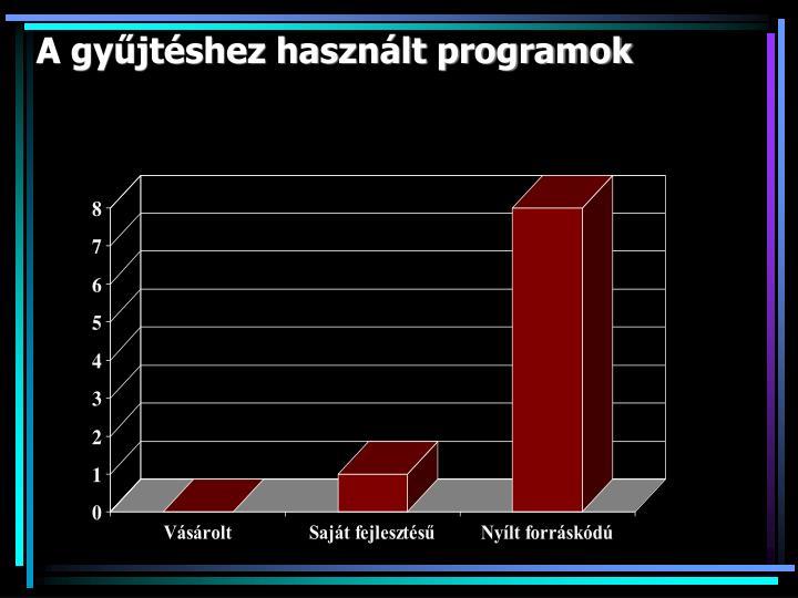 A gyűjtéshez használt programok