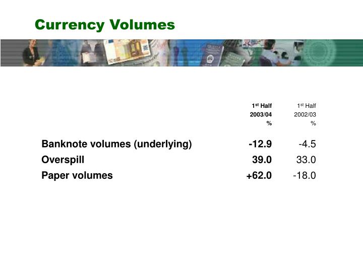Currency Volumes