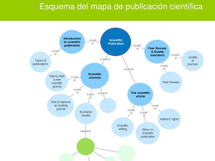 Esquema del mapa de publicación científica