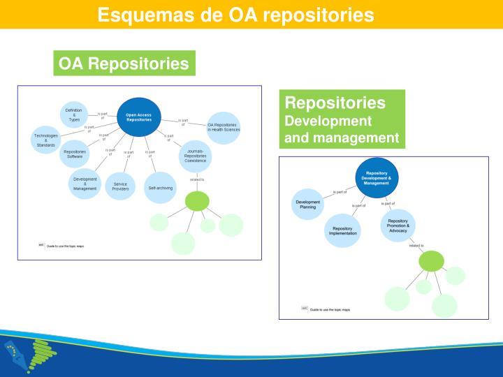Esquemas de OA repositories