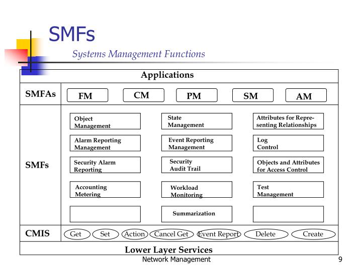 cmip vs snmp network management protocols essay Free coursework on cmip a comparison of cmip and snmp network management vs an analysis of coco chanel an exceptional woman snmp network management protocols from essay.