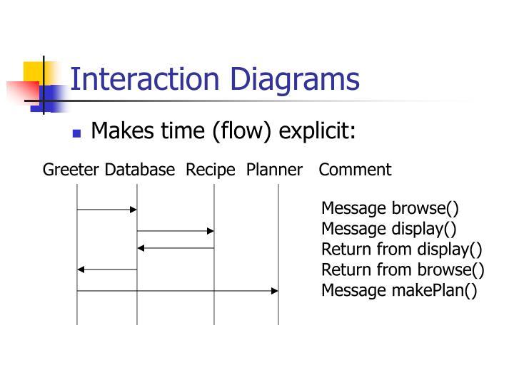 Interaction Diagrams