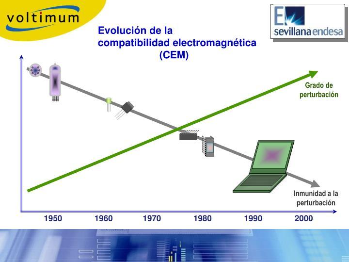 Evolución de la         compatibilidad electromagnética (CEM)