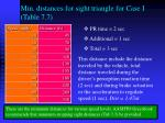 min distances for sight triangle for case i table 7 7