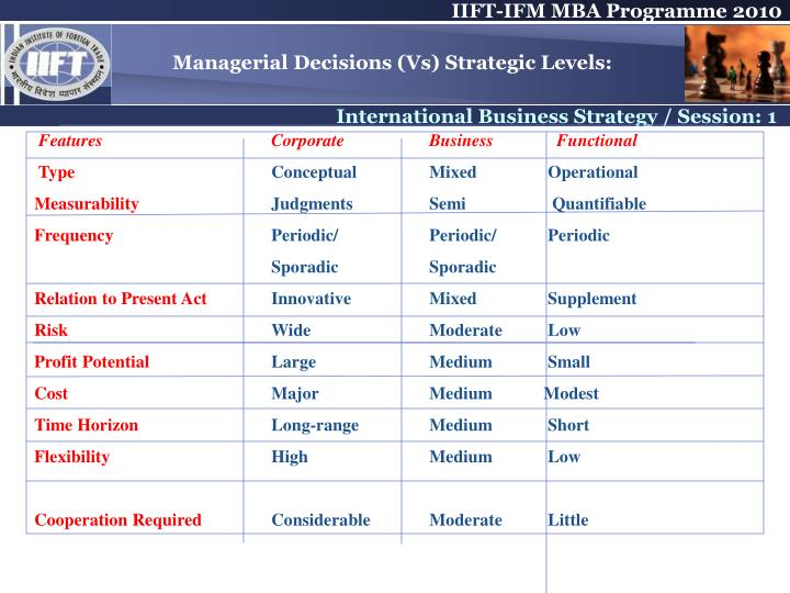 Managerial Decisions (Vs) Strategic Levels: