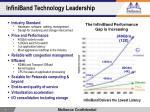 infiniband technology leadership