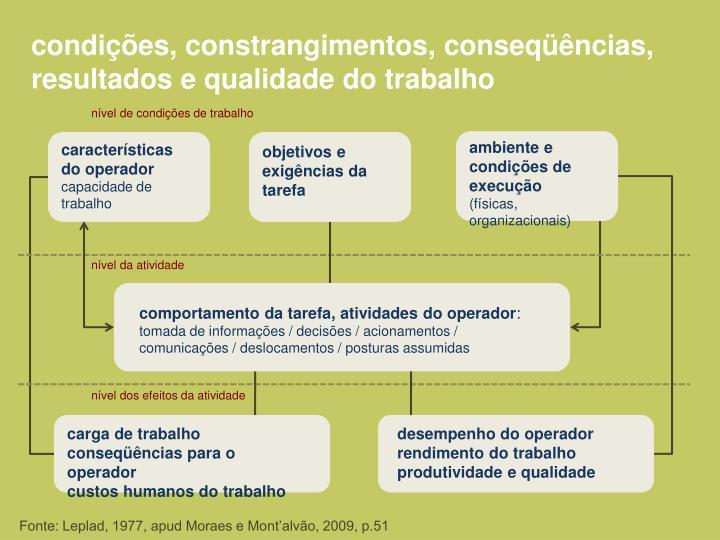 condições, constrangimentos, conseqüências, resultados e qualidade do trabalho