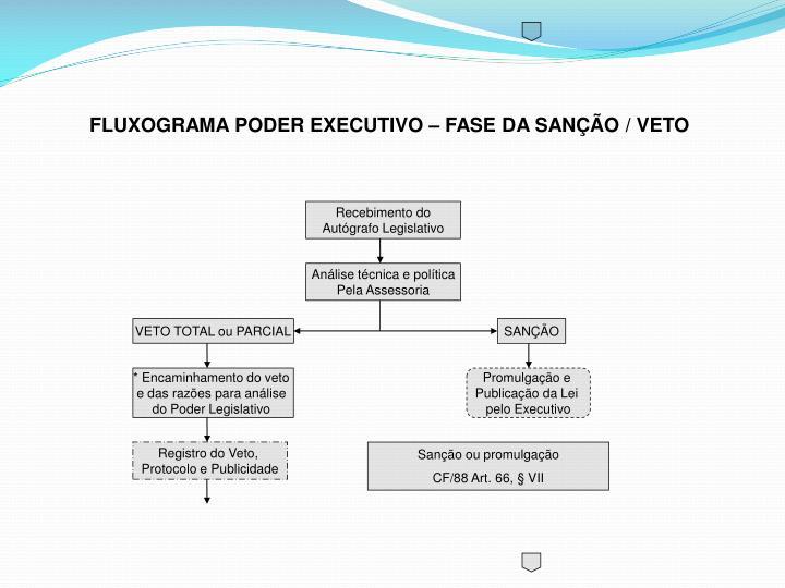 FLUXOGRAMA PODER EXECUTIVO – FASE DA SANÇÃO / VETO