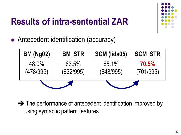 Results of intra-sentential ZAR