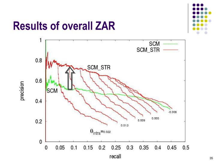 Results of overall ZAR