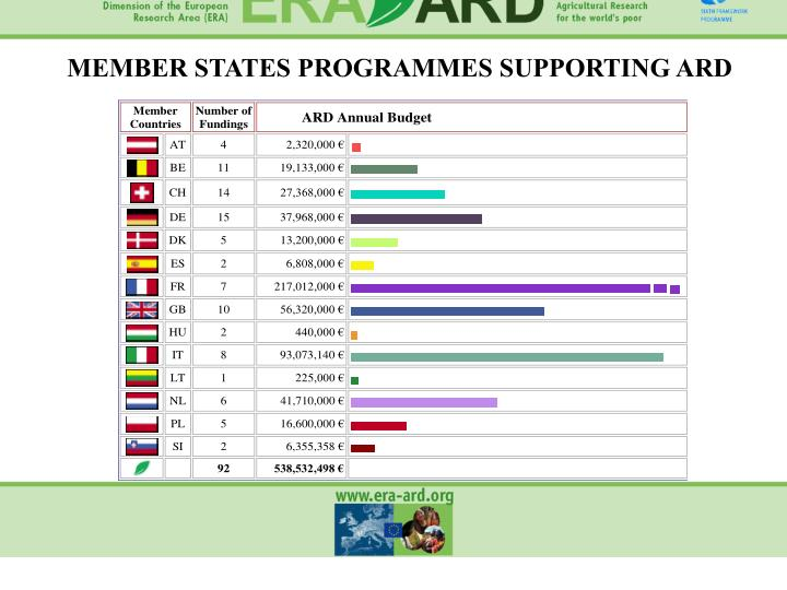 MEMBER STATES PROGRAMMES SUPPORTING ARD