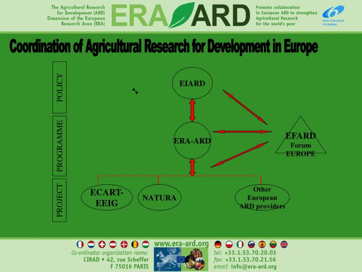 Coordination of Agricultural Research for Development in Europe
