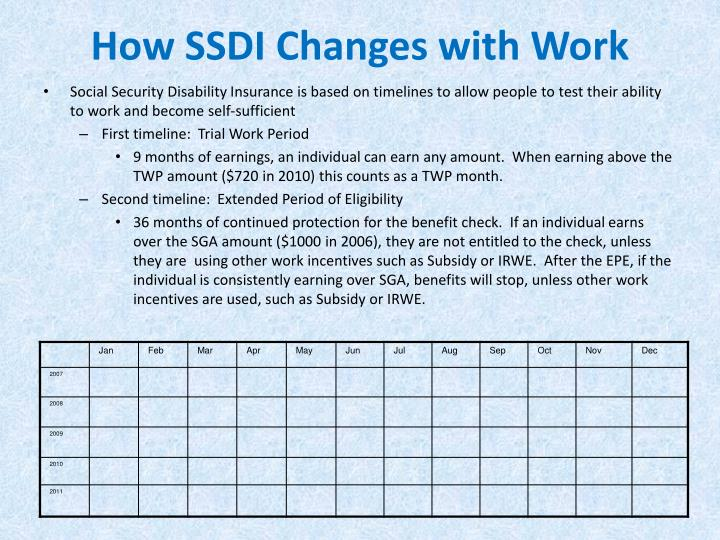 How SSDI Changes with Work