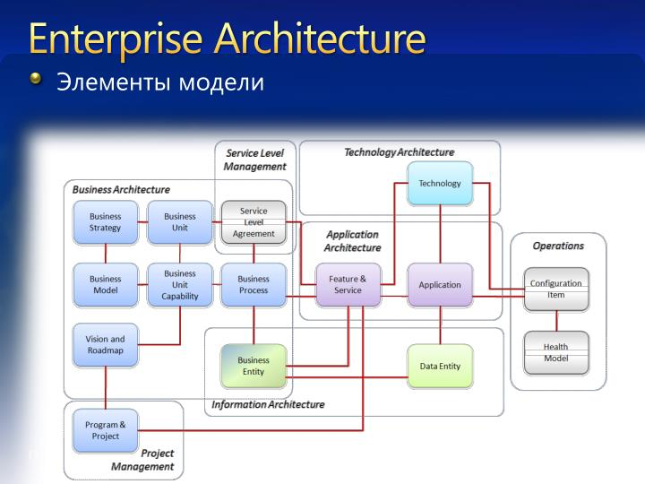 system architecture micro focus enterprise serverdeveloper