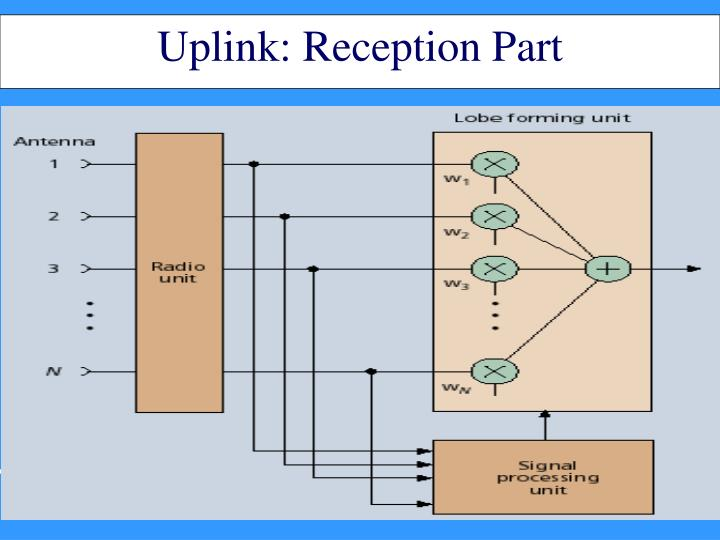 Uplink: Reception Part