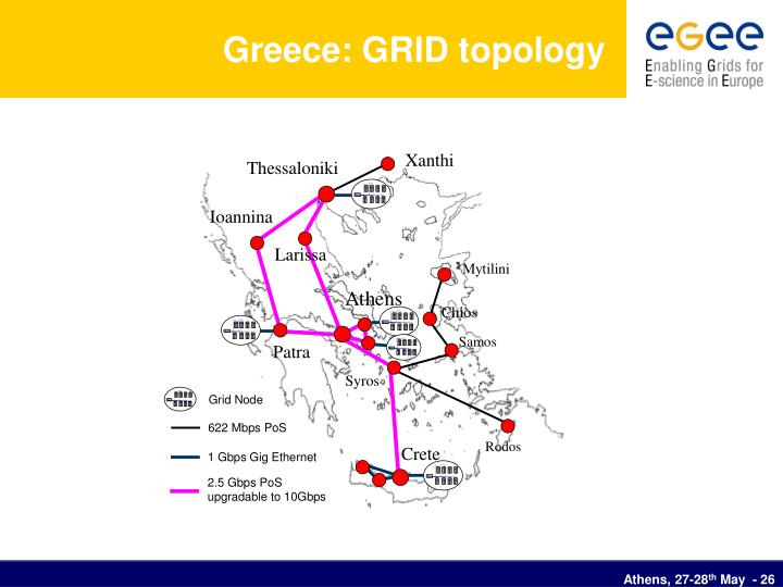 Greece: GRID topology