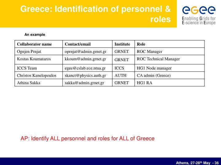 Greece: Identification of personnel & roles