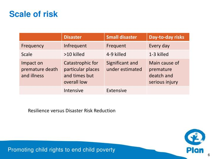 Scale of risk