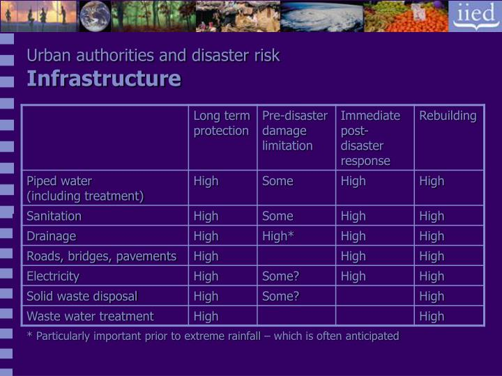 Urban authorities and disaster risk