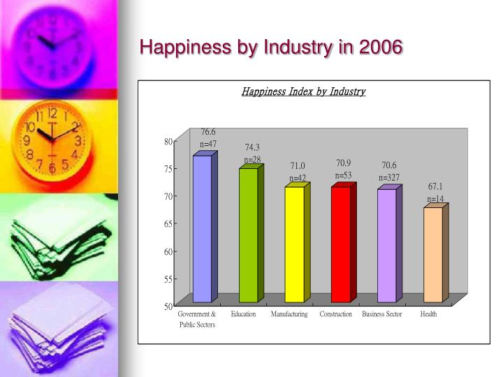 Happiness by Industry in 2006