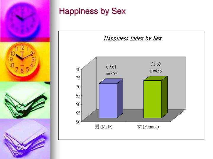 Happiness by Sex