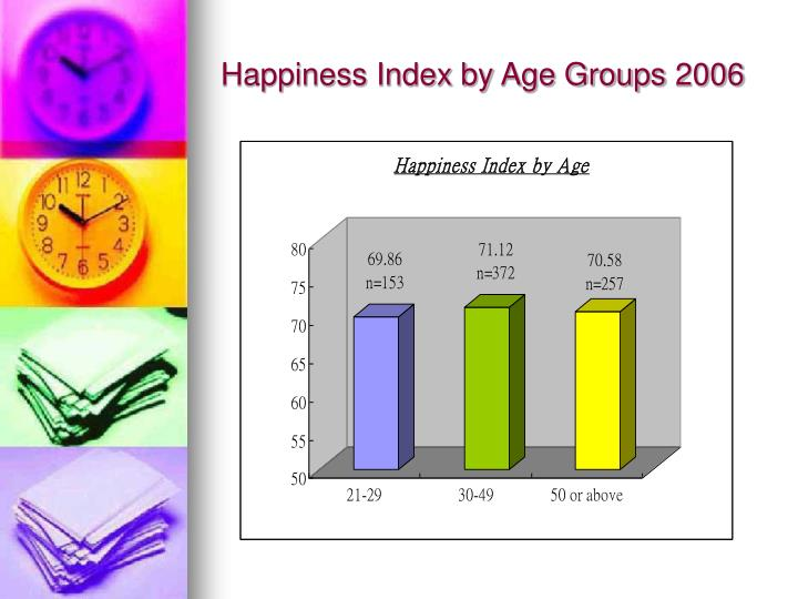 Happiness Index by Age Groups