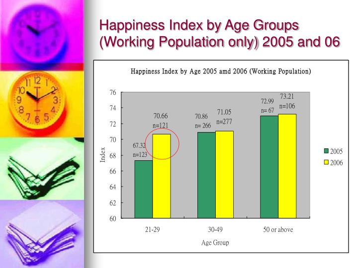Happiness Index by Age Groups (Working Population only) 2005 and 06