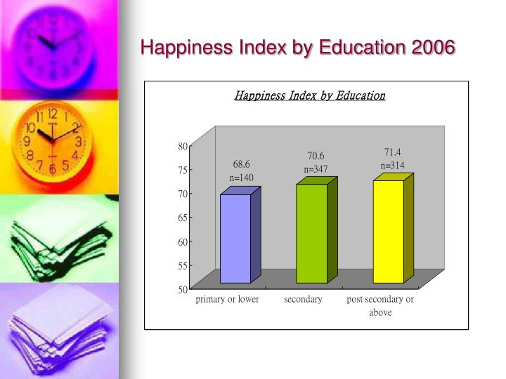 Happiness Index by Education 2006