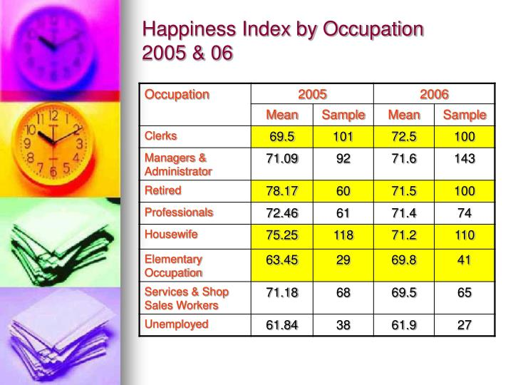 Happiness Index by Occupation