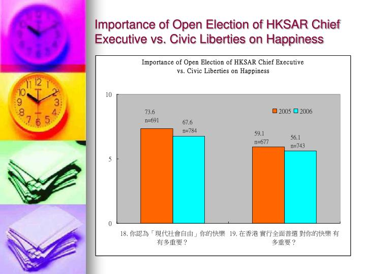 Importance of Open Election of HKSAR Chief Executive vs. Civic Liberties on Happiness