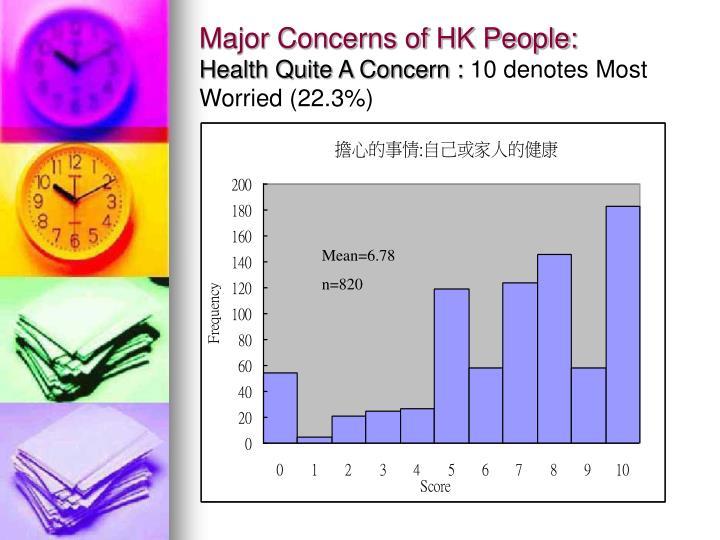 Major Concerns of HK People: