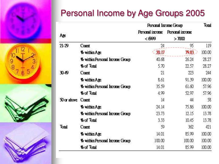 Personal Income by Age Groups 2005