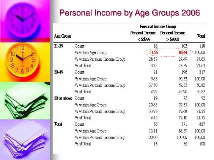 Personal Income by Age Groups 2006