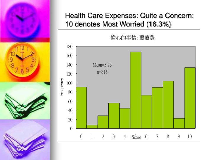 Health Care Expenses: Quite a Concern:
