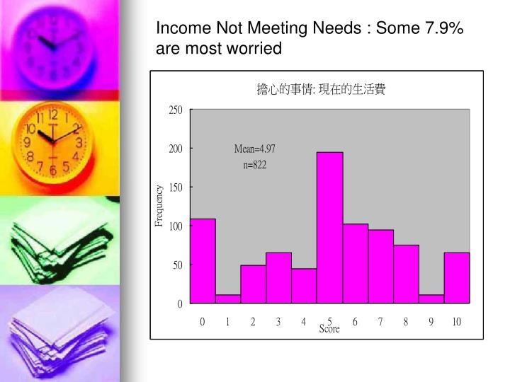 Income Not Meeting Needs : Some 7.9% are most worried