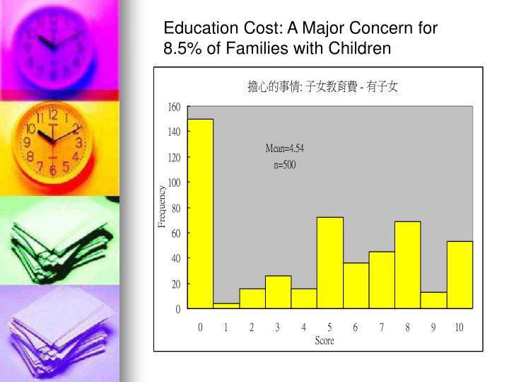 Education Cost: A Major Concern for 8.5% of Families with Children
