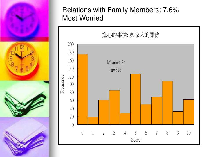 Relations with Family Members: 7.6% Most Worried