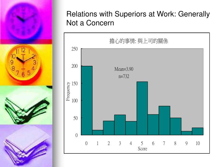 Relations with Superiors at Work: Generally Not a Concern