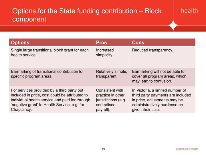 Options for the State funding contribution – Block component