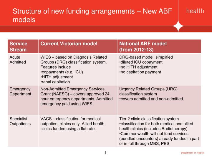 Structure of new funding arrangements – New ABF models