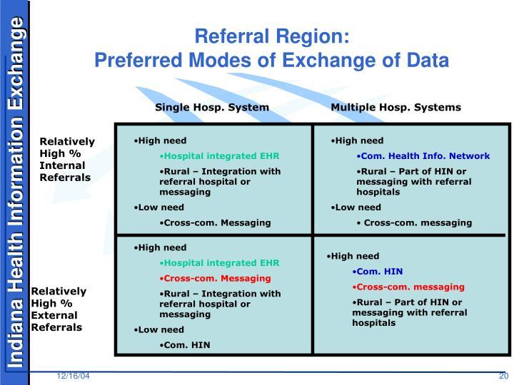 Referral Region: