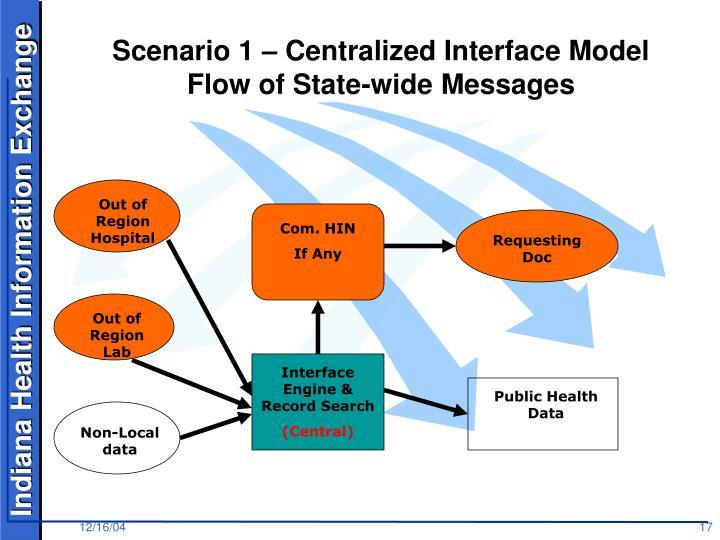 Scenario 1 – Centralized Interface Model