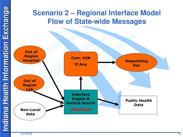 Scenario 2 – Regional Interface Model