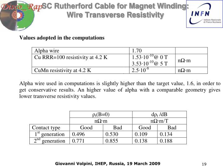 SC Rutherford Cable for Magnet Winding: